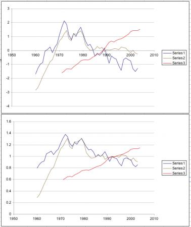 Indexation vs Standardized Normalization