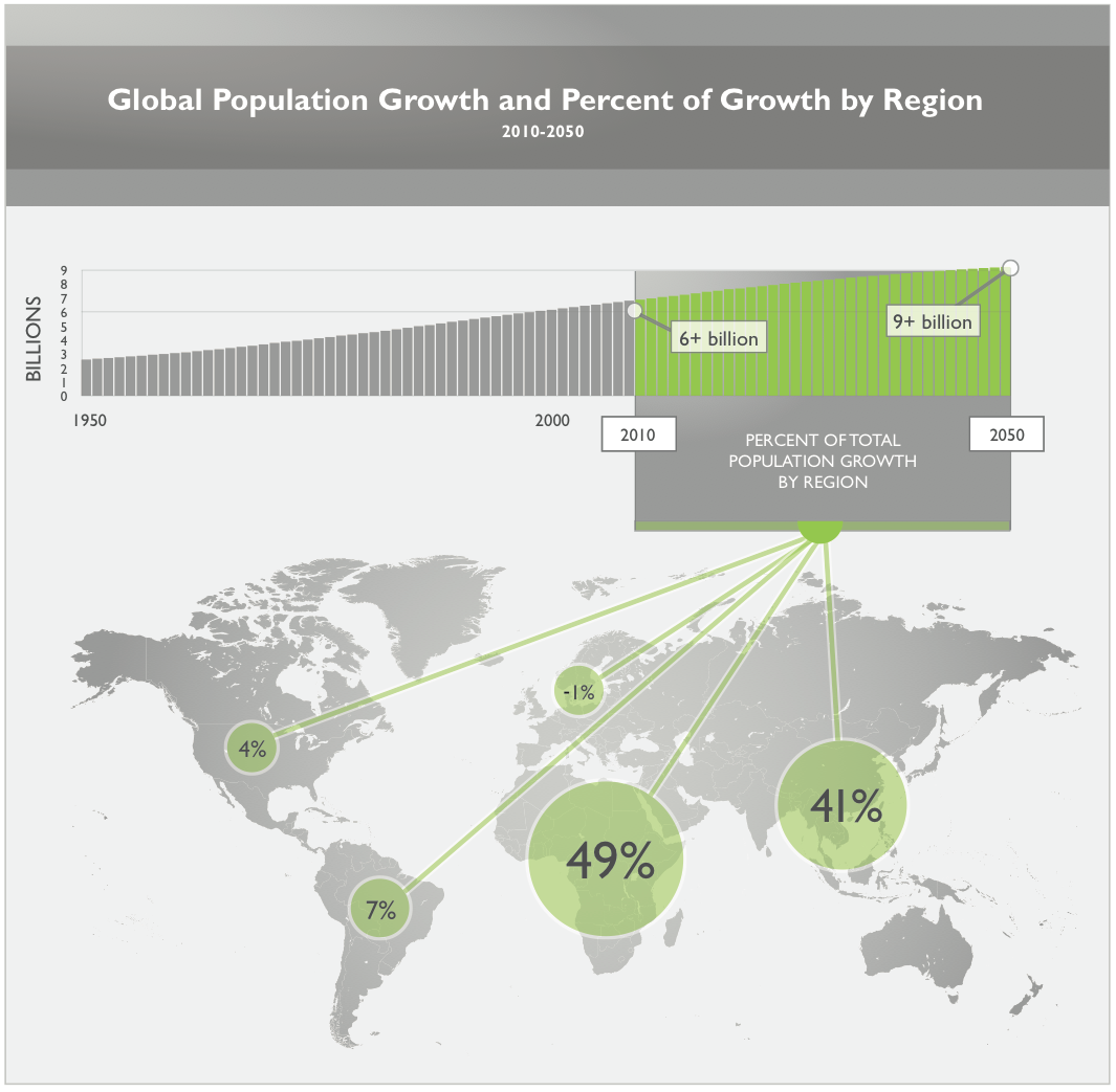 how global population growth is creating It took 200,000 years for our human population to reach 1 billion—and only 200 years to reach 7 billion but growth has begun slowing, as women have fewer babies on average when will our global.