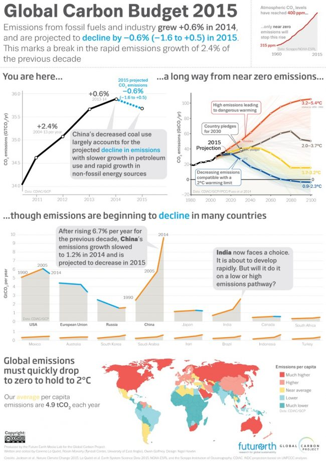 Infographic_Emissions2015